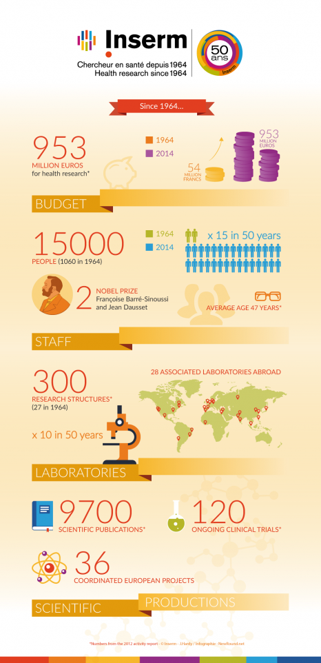 infographie-Inserm-50ans-EN-png