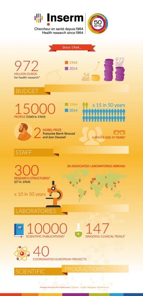 infographie-Inserm-50ans-données-2013-EN