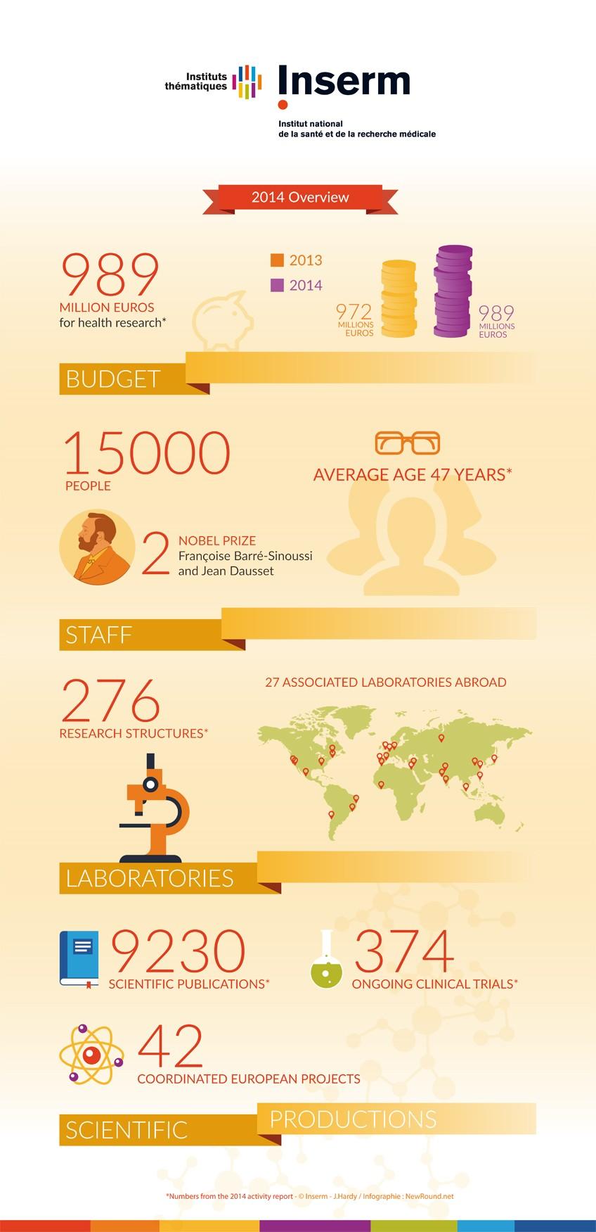 infographie-Inserm-données 2014 EN