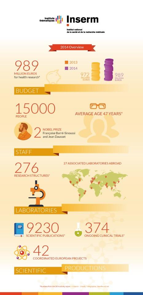 infographie-Inserm-données-2014-EN