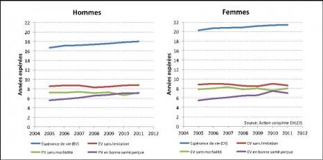 Evolution de l'espérance de vie et des espérances de santé à 65 ans pour l'Europe (UE25) de 2005 à 2011* - par sexe