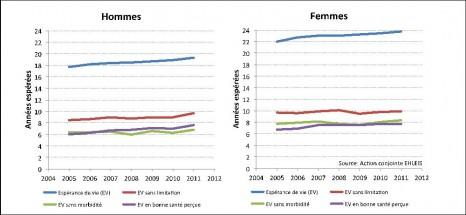 Evolution de l'espérance de vie et des espérances de santé à 65 ans pour la France de 2005 à 2011 - par sexe
