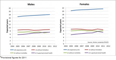 Changes in life and health expectancies at age 65 in Europe (EU25) from 2005 to 2011 * - by sex *Provisional figures for 2011