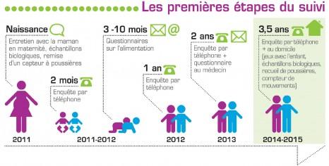 Elfe Infographie_premieres etapes