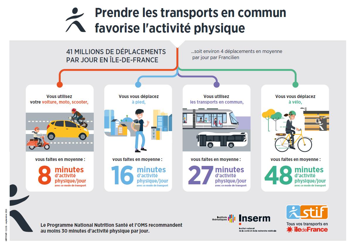 Franciliens transports en commun champions de l - Taxe sur les bureaux en ile de france ...