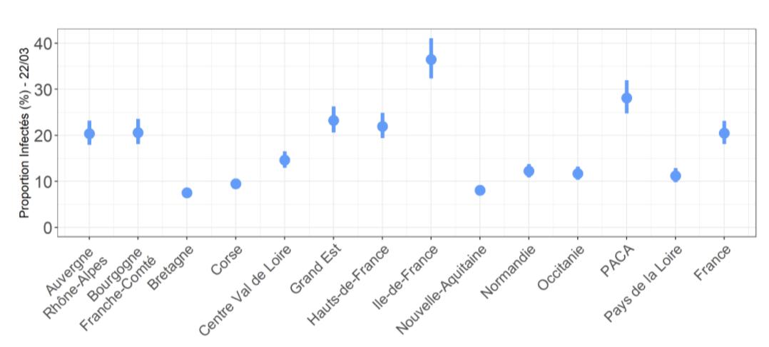 Graph infecté au 22/03